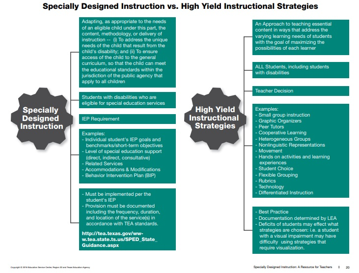 High Yield Instructional Strategies Vs Specially Designed Instruction Klein Isd Newsroom