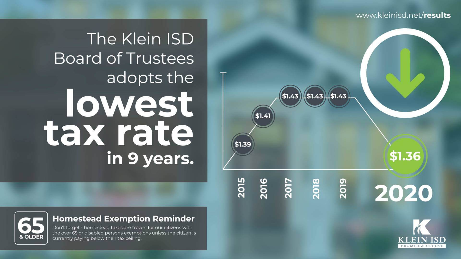Klein ISD Board of Trustees Adopts Lowest Tax Rate in 9 Years