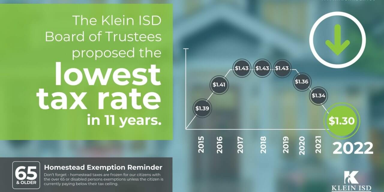 Klein ISD Proposes Lowest Tax Rate in 11 Years